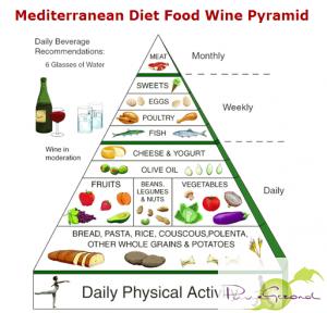 mediterrane-voeding